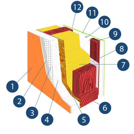 Könnyűszerkezetes házépítés - könnyűszerkezetes ház falszerkezete